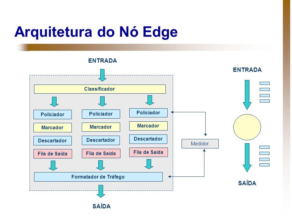 Arquitetura do Nó Edge ENTRADA ENTRADA SAÍDA SAÍDA Classificador
