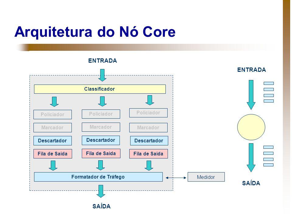 Arquitetura do Nó Core ENTRADA ENTRADA SAÍDA SAÍDA Classificador