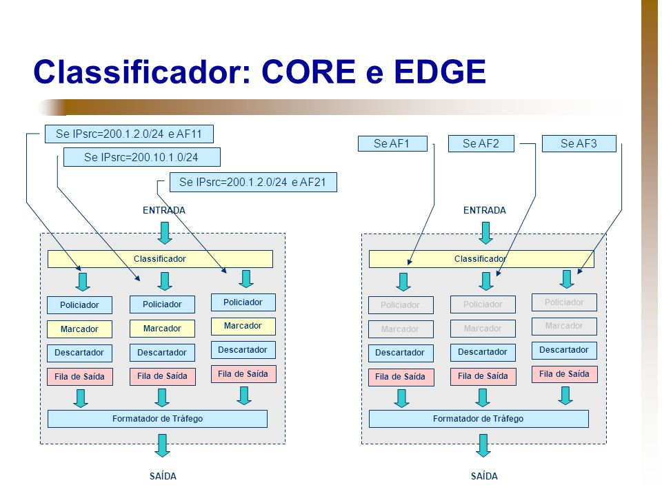 Classificador: CORE e EDGE