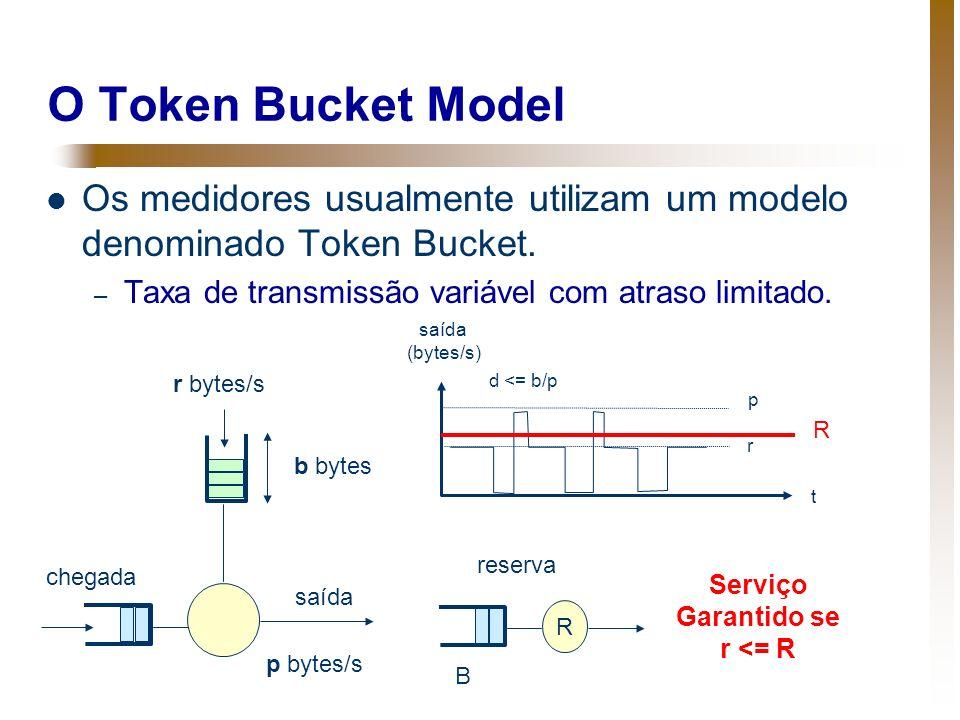 O Token Bucket Model Os medidores usualmente utilizam um modelo denominado Token Bucket. Taxa de transmissão variável com atraso limitado.