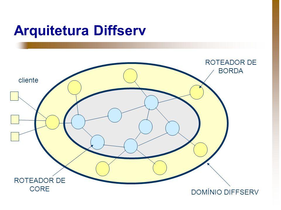 Arquitetura Diffserv ROTEADOR DE BORDA cliente ROTEADOR DE CORE