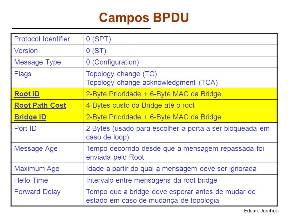 Campos BPDU Protocol Identifier 0 (SPT) Version 0 (ST) Message Type