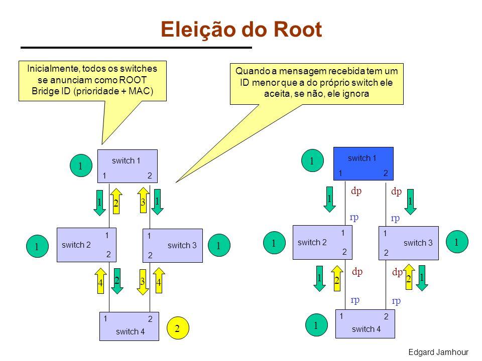 Eleição do Root 1 1 2 dp 2 3 1 1 1 1 rp rp 4 2 4 1 2 2 1 3 rp rp