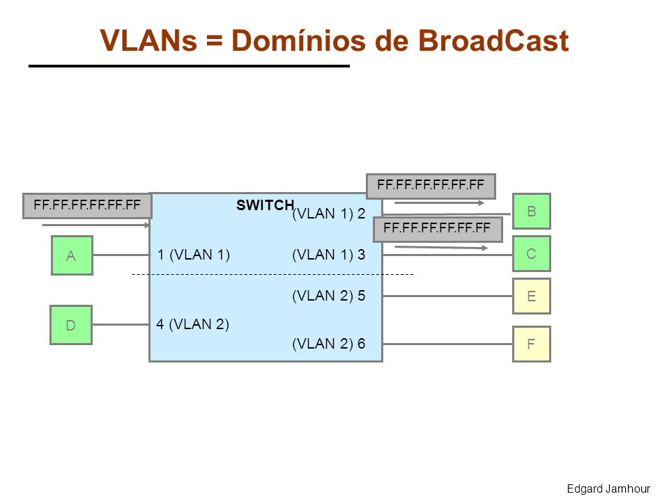 VLANs = Domínios de BroadCast