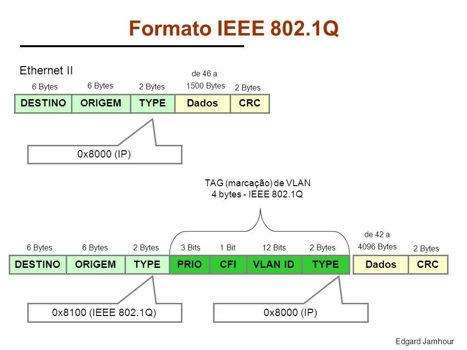 Formato IEEE 802.1Q Ethernet II DESTINO ORIGEM TYPE Dados CRC