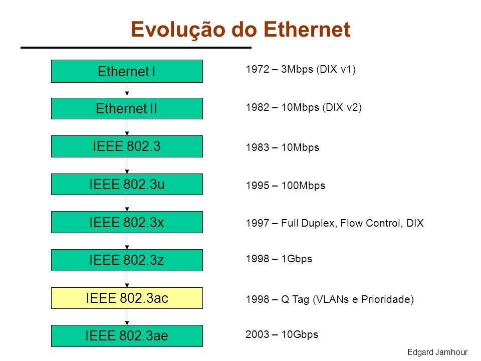 Evolução do Ethernet Ethernet I Ethernet II IEEE 802.3 IEEE 802.3u