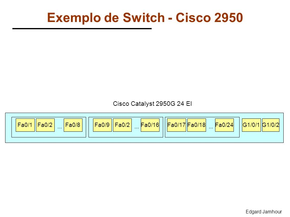 Exemplo de Switch - Cisco 2950
