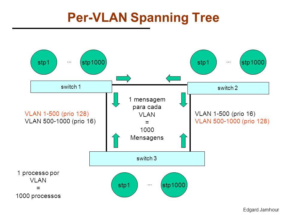 Per-VLAN Spanning Tree