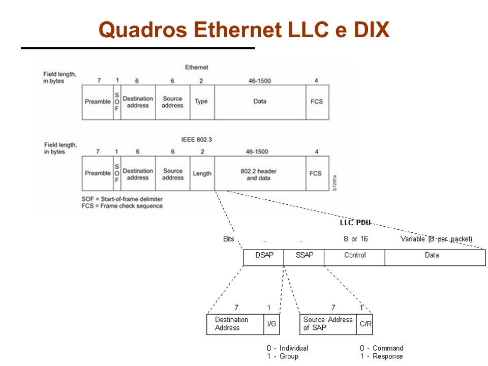 Quadros Ethernet LLC e DIX