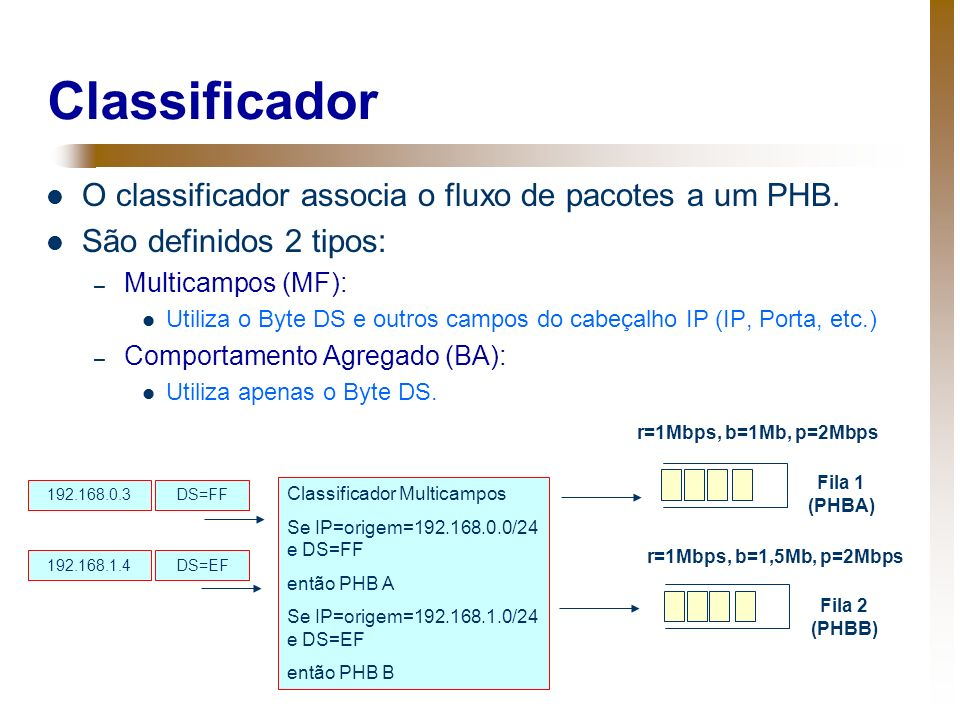 Classificador O classificador associa o fluxo de pacotes a um PHB.