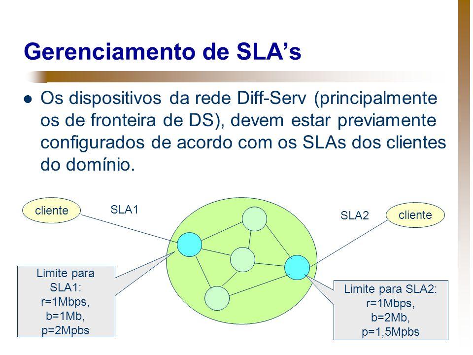 Gerenciamento de SLA's