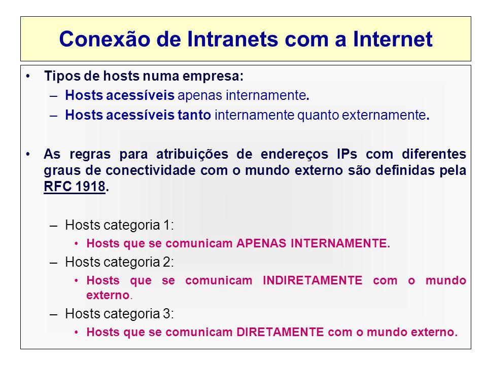Conexão de Intranets com a Internet