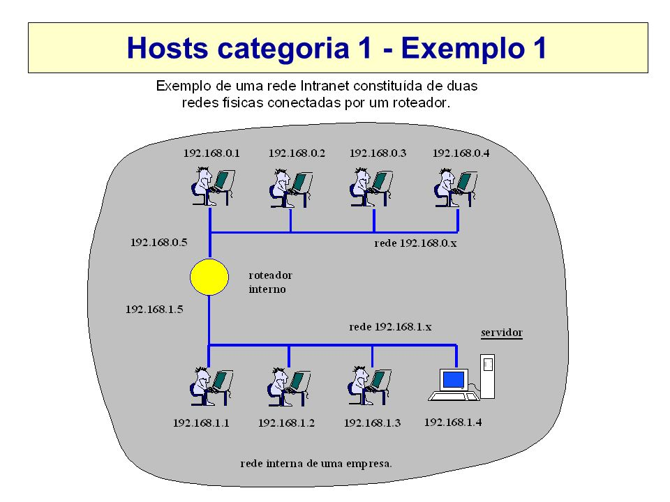 Hosts categoria 1 - Exemplo 1