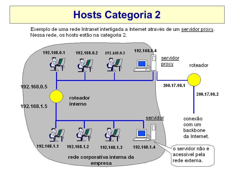 Hosts Categoria 2