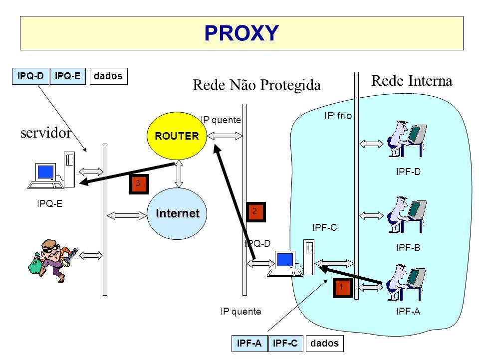 PROXY Rede Interna Rede Não Protegida servidor Internet IP frio ROUTER