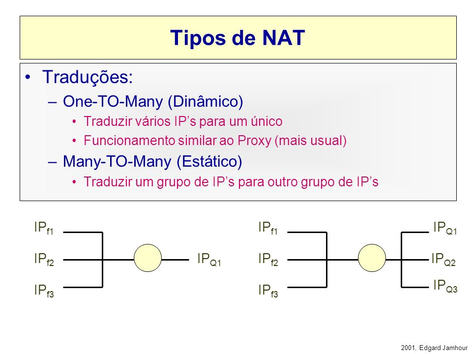 Tipos de NAT Traduções: One-TO-Many (Dinâmico) Many-TO-Many (Estático)