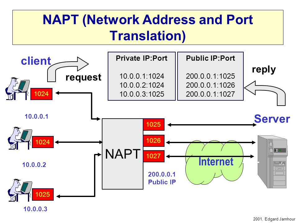 NAPT (Network Address and Port Translation)