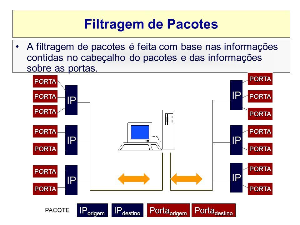 Filtragem de Pacotes A filtragem de pacotes é feita com base nas informações contidas no cabeçalho do pacotes e das informações sobre as portas.