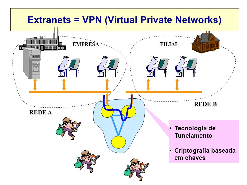 Extranets = VPN (Virtual Private Networks)