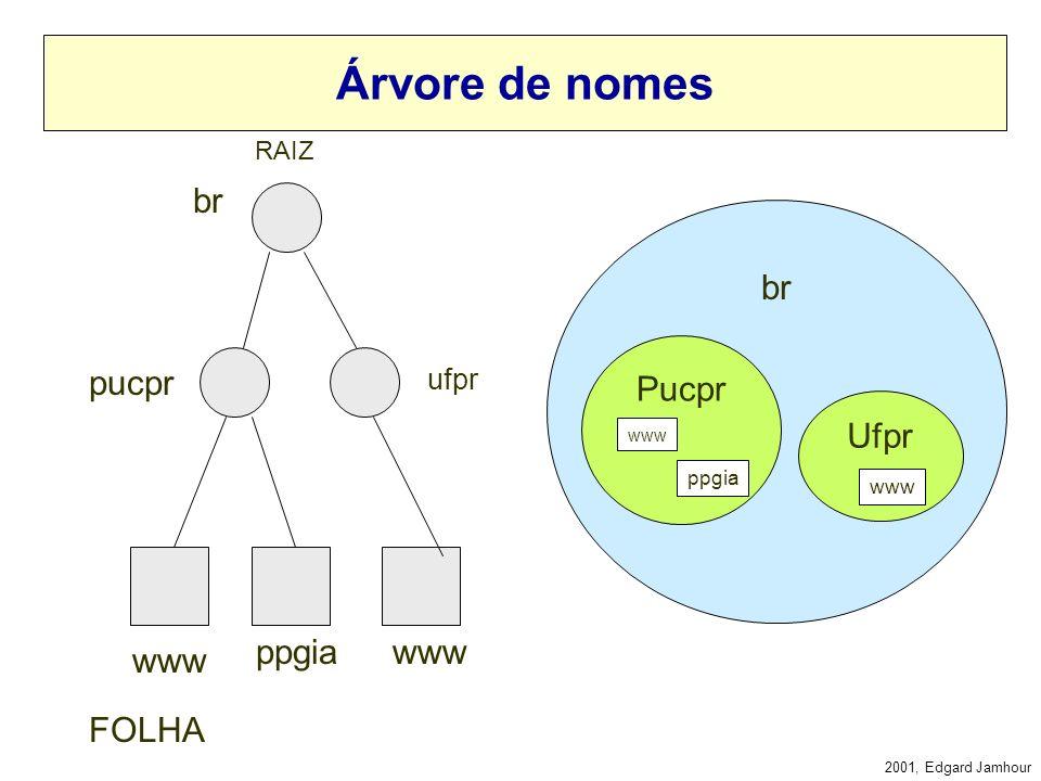 Árvore de nomes br br Pucpr pucpr Ufpr ppgia www www FOLHA ufpr RAIZ