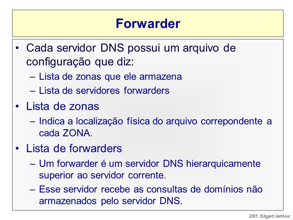 Forwarder Cada servidor DNS possui um arquivo de configuração que diz:
