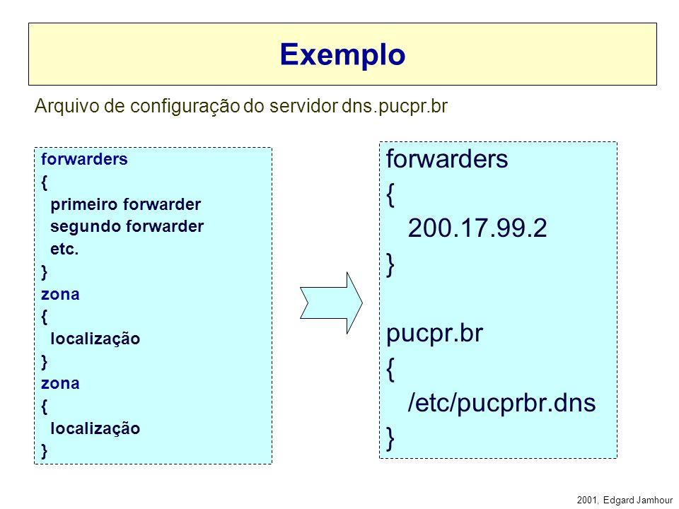 Arquivo de configuração do servidor dns.pucpr.br