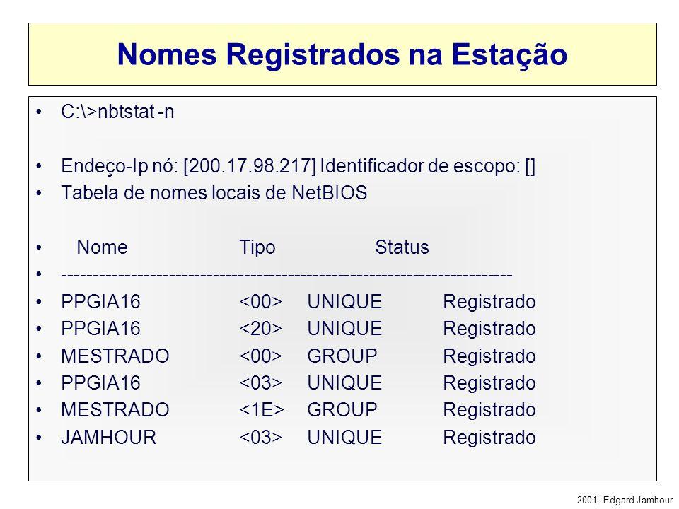 Nomes Registrados na Estação