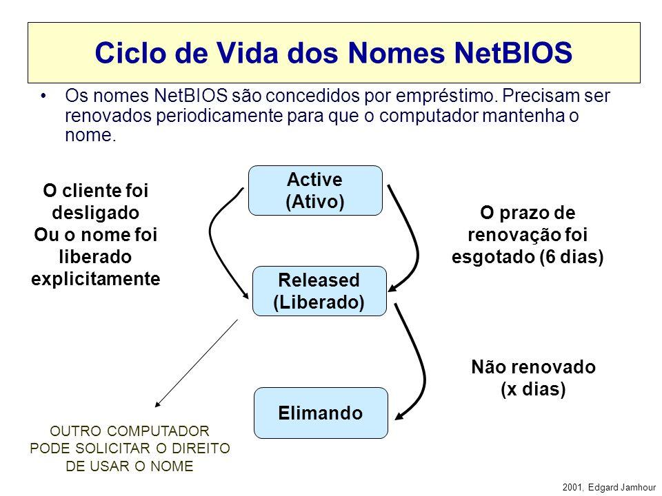 Ciclo de Vida dos Nomes NetBIOS