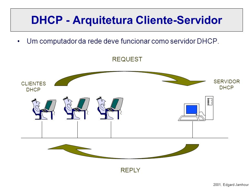 DHCP - Arquitetura Cliente-Servidor