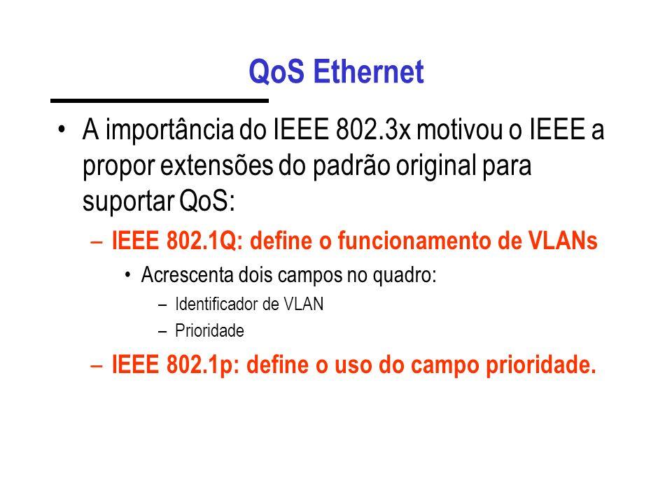 QoS Ethernet A importância do IEEE 802.3x motivou o IEEE a propor extensões do padrão original para suportar QoS: