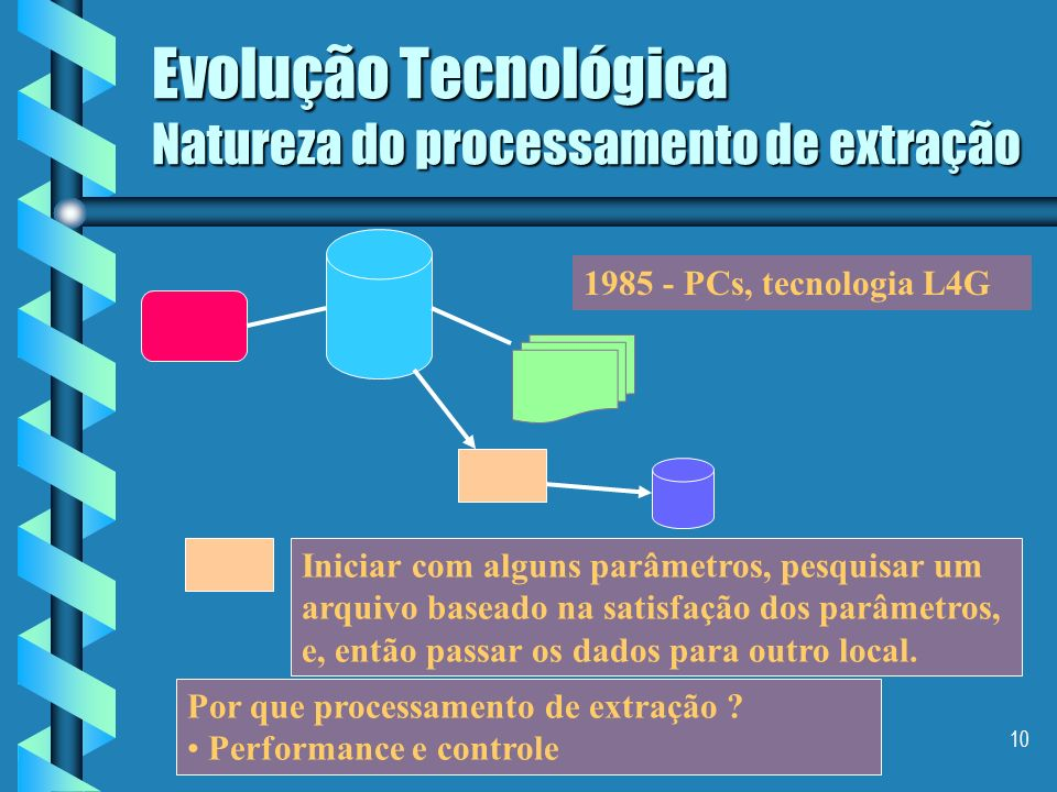 Evolução Tecnológica Natureza do processamento de extração