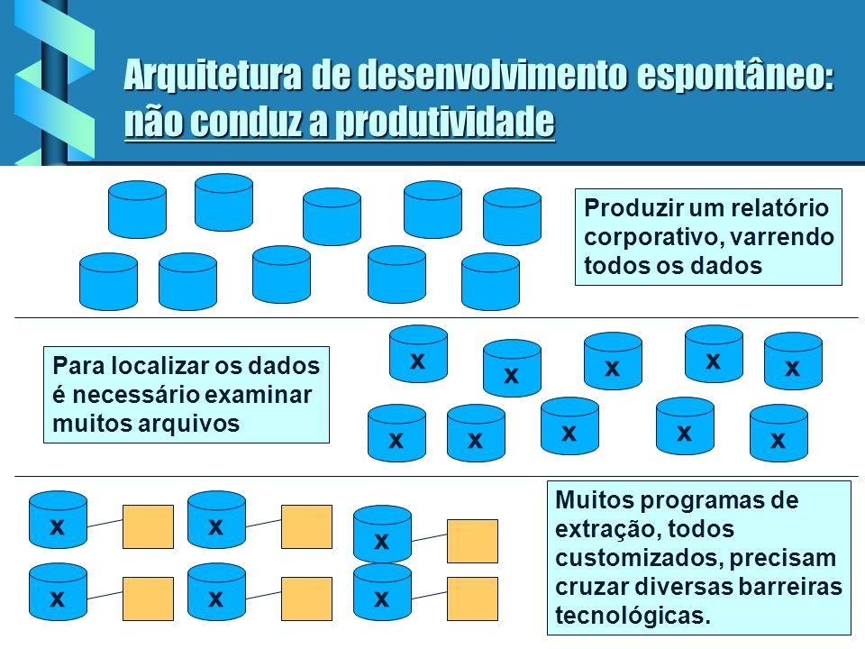 Arquitetura de desenvolvimento espontâneo: não conduz a produtividade