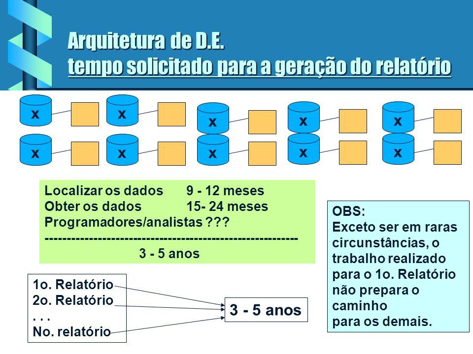 Arquitetura de D.E. tempo solicitado para a geração do relatório