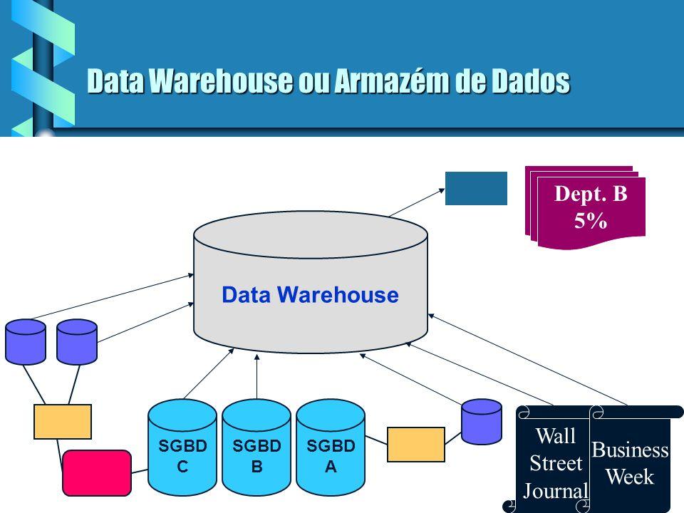 Data Warehouse ou Armazém de Dados