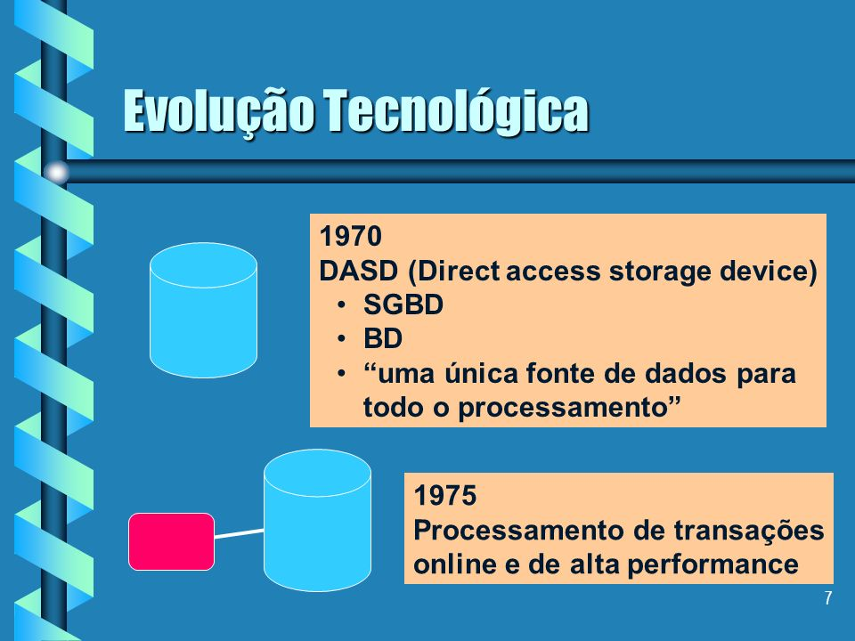 Evolução Tecnológica 1970 DASD (Direct access storage device) SGBD BD