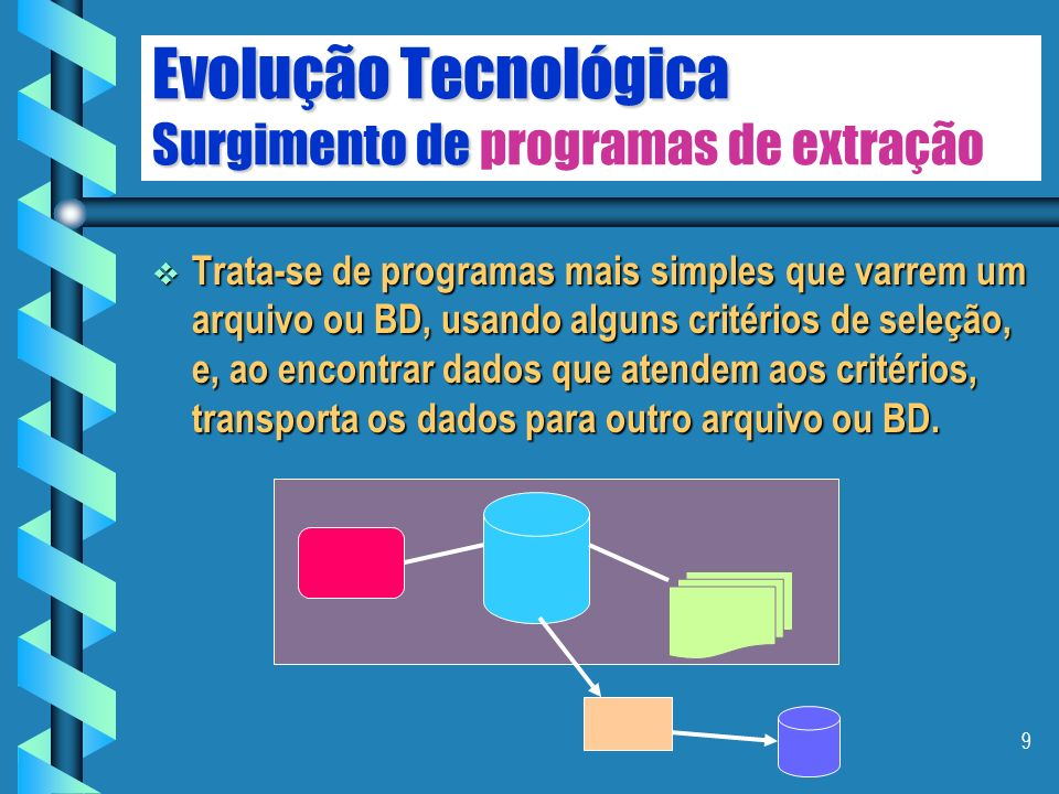 Evolução Tecnológica Surgimento de programas de extração