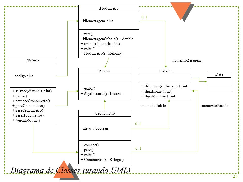 Diagrama de Classes (usando UML)