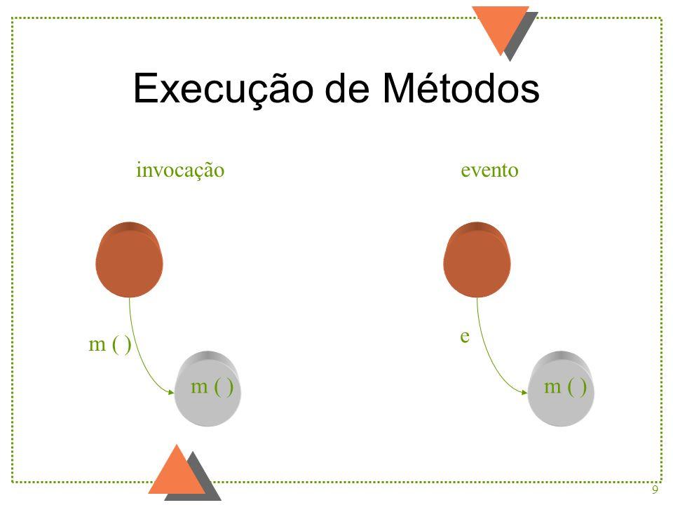 Execução de Métodos invocação evento e m ( ) m ( ) m ( )