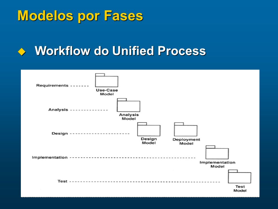 Modelos por Fases Workflow do Unified Process
