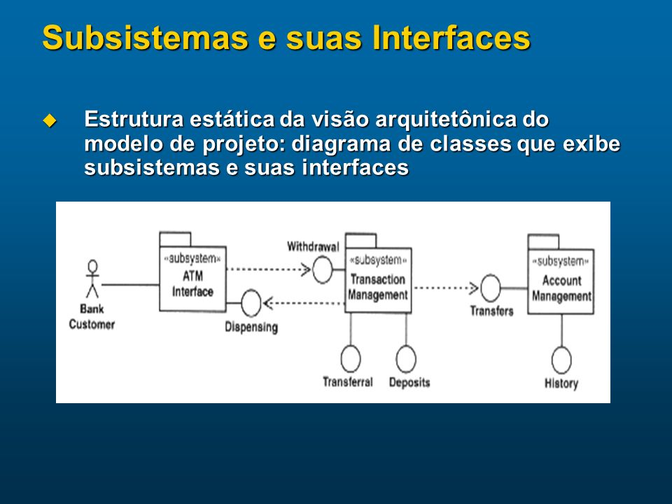 Subsistemas e suas Interfaces