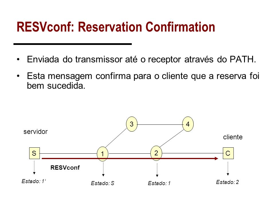 RESVconf: Reservation Confirmation