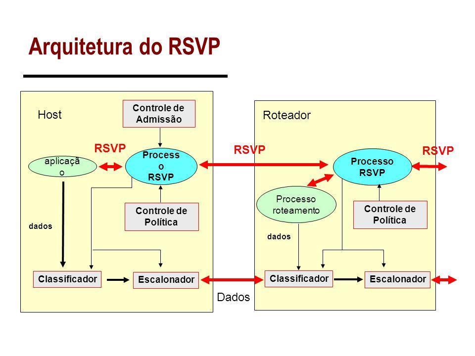 Arquitetura do RSVP Host Roteador RSVP RSVP RSVP Dados Controle de