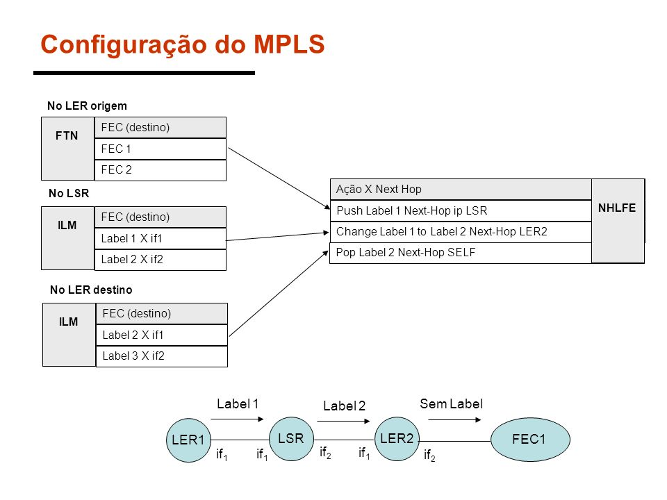 Configuração do MPLS Label 1 Label 2 Sem Label LER1 LSR LER2 FEC1 if1