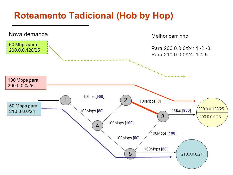 Roteamento Tadicional (Hob by Hop)
