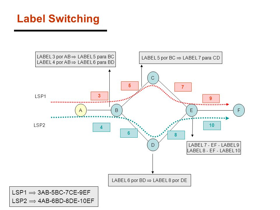 Label Switching LSP1  3AB-5BC-7CE-9EF LSP2  4AB-6BD-8DE-10EF