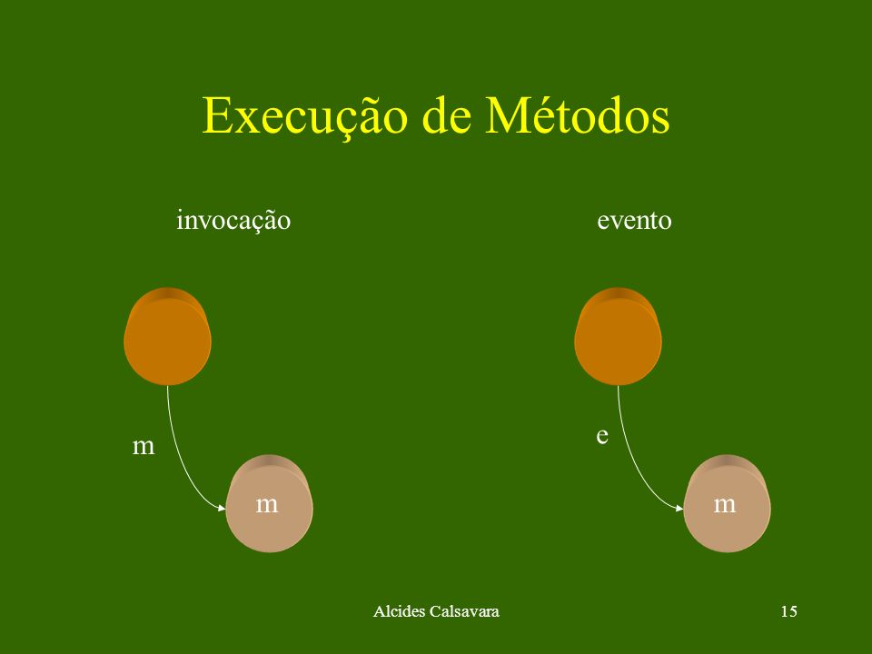 Execução de Métodos invocação evento e m m m Alcides Calsavara