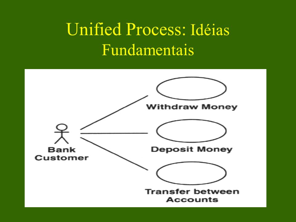 Unified Process: Idéias Fundamentais