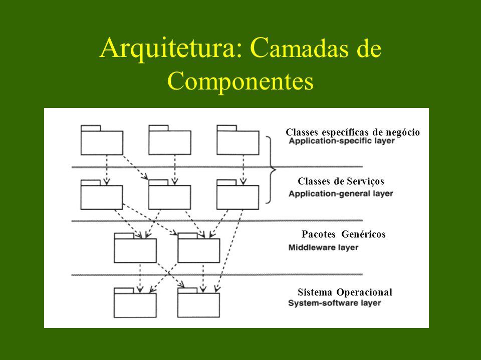 Arquitetura: Camadas de Componentes