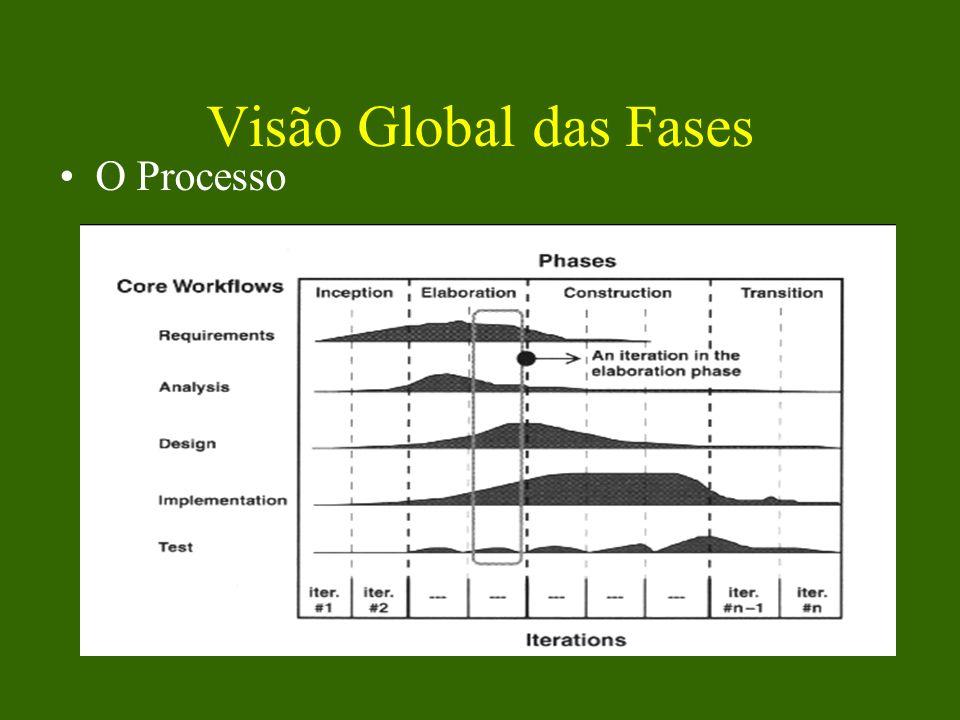 Visão Global das Fases O Processo