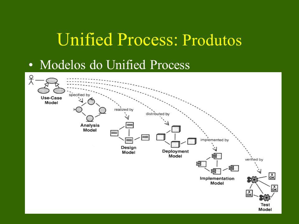 Unified Process: Produtos